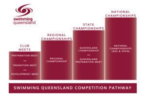 Competition Pathway